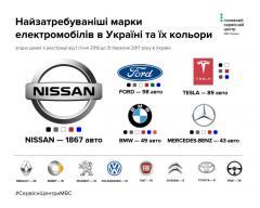Електромобілі в Україні: показники популярності від марки авто до регіону