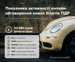 З 1 липня в Україні складатимуть іспити за новими екзаменаційними питаннями з ПДР