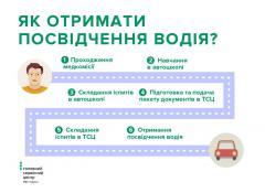Як отримати посвідчення водія вперше?