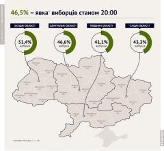"""Явка на местных выборах в Украине составила 46,5% - """"Опора"""""""